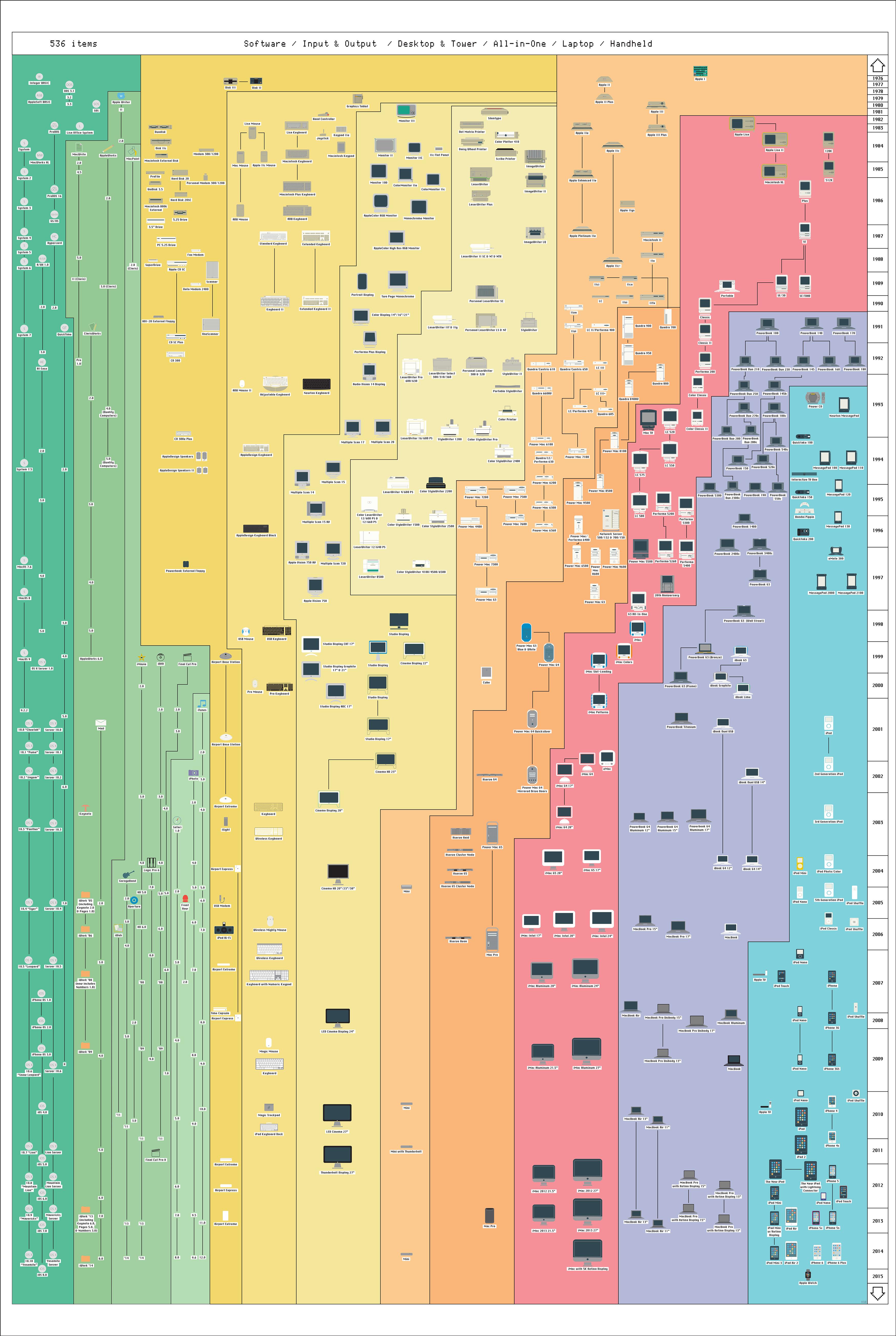 il poster della storia di Apple