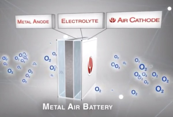 batteria alluminio-aria