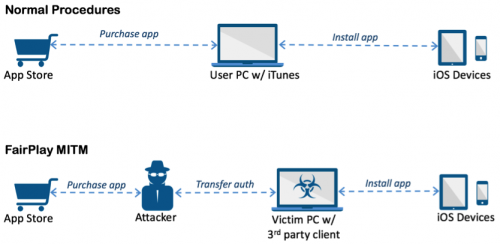 trojan AceDeceiver iOS