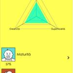 [App Gratis] Test personalità su iDevice